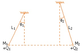 Two small spheres of masses M1, and M2 are suspended by weightless insulating threads of lengths L1, and L2. The spheres carry charges of Q1, and Q2 respectively. The spheres are suspended such that they are in level with one another and the threads are inclined to the vertical at angles of 8, and 0, as shown. help me to findone of the following conditions is essential, if q, = q2?