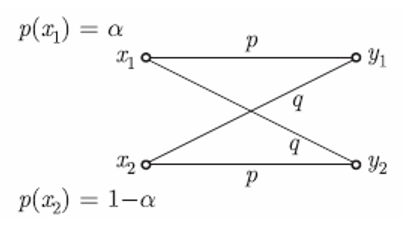 The channel capacity of the binary symmetric channel shown below is