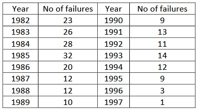 Assuming a five yearly cycle, calculate the trend by the method of moving averages from the following data of industrial failures in a city:Display the actual and trend values on the same graph paper.